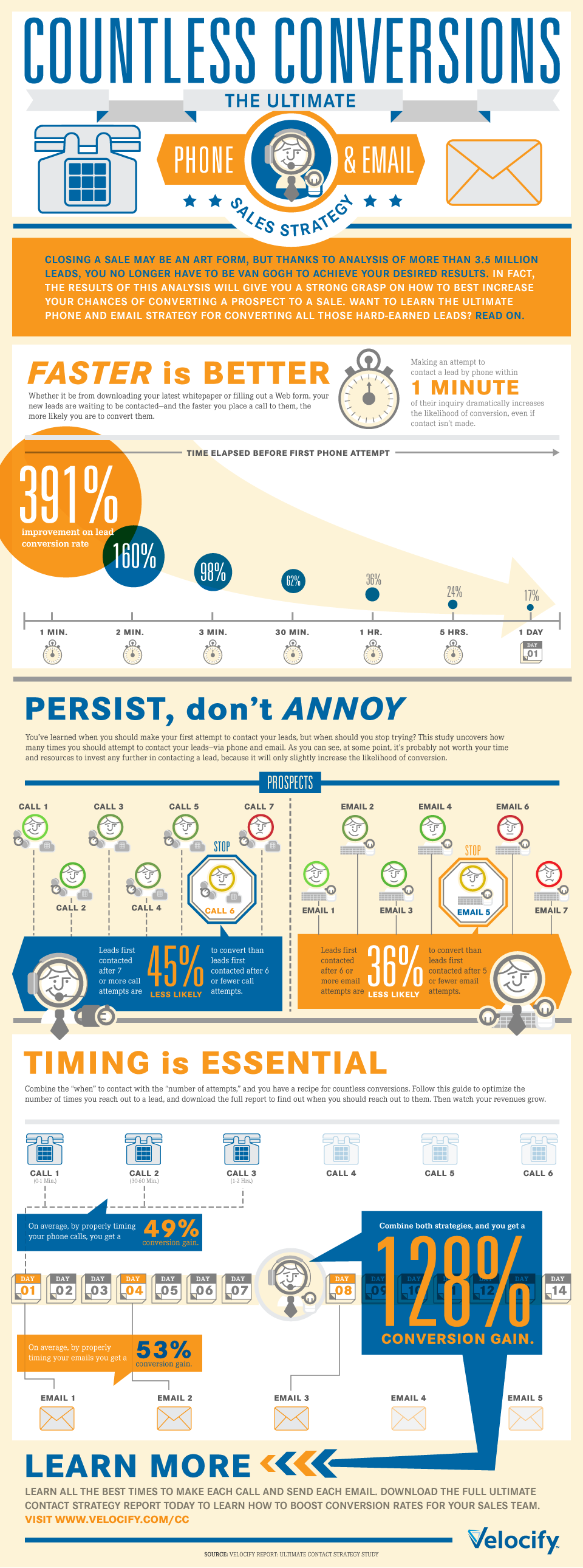 New Leads360 Infographic helps you increase improve your sales contact strategy