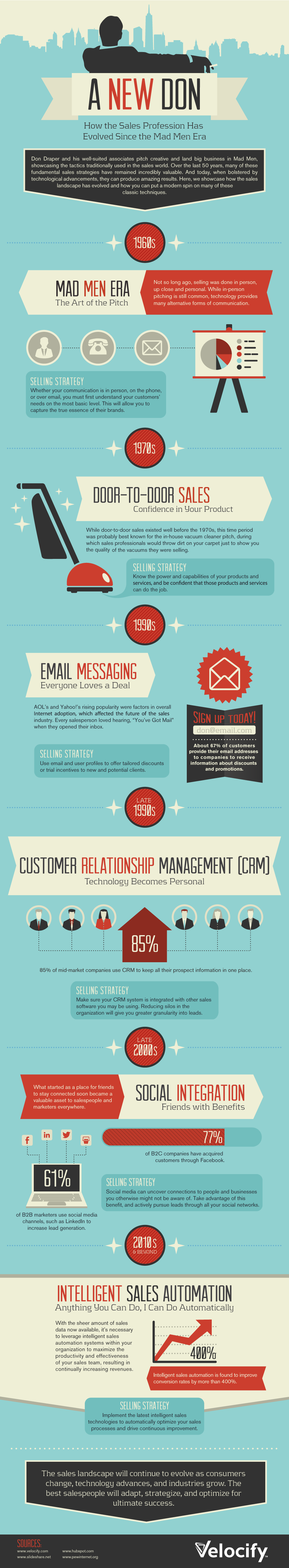 Infographic: From the Mad Men Era to Modern Intelligent Sales Automation